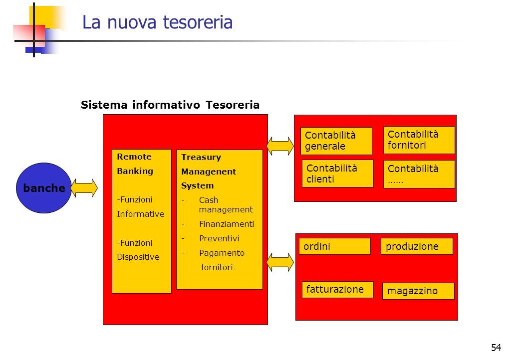 La nuova tesoreria Sistema informativo Tesoreria banche