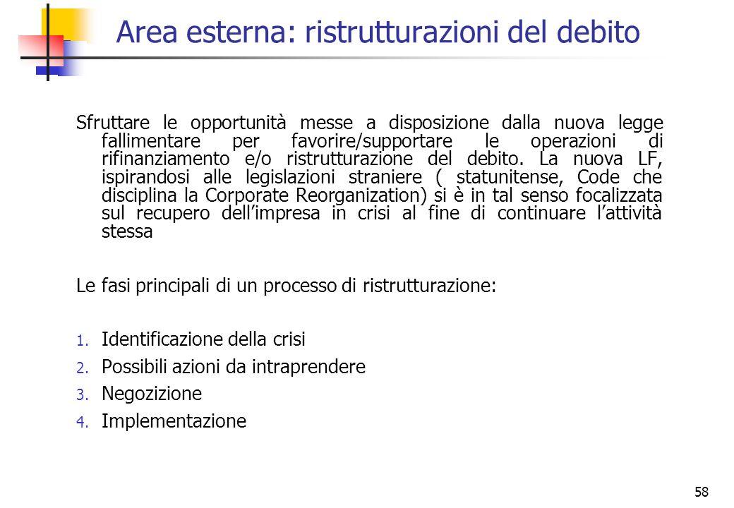 Area esterna: ristrutturazioni del debito