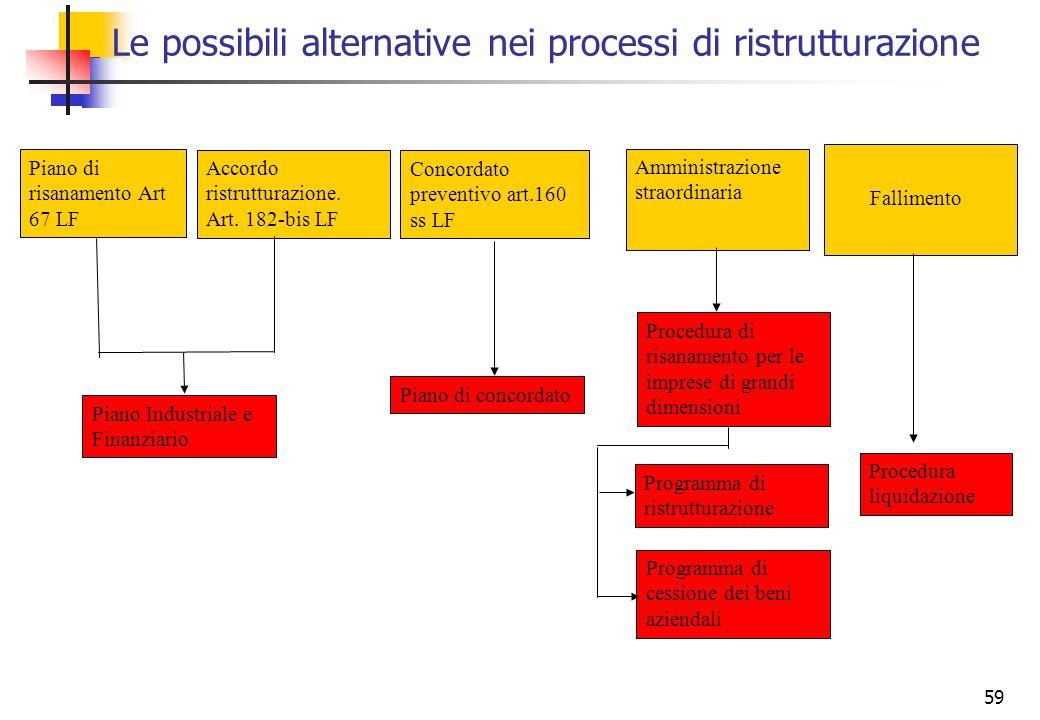 Le possibili alternative nei processi di ristrutturazione