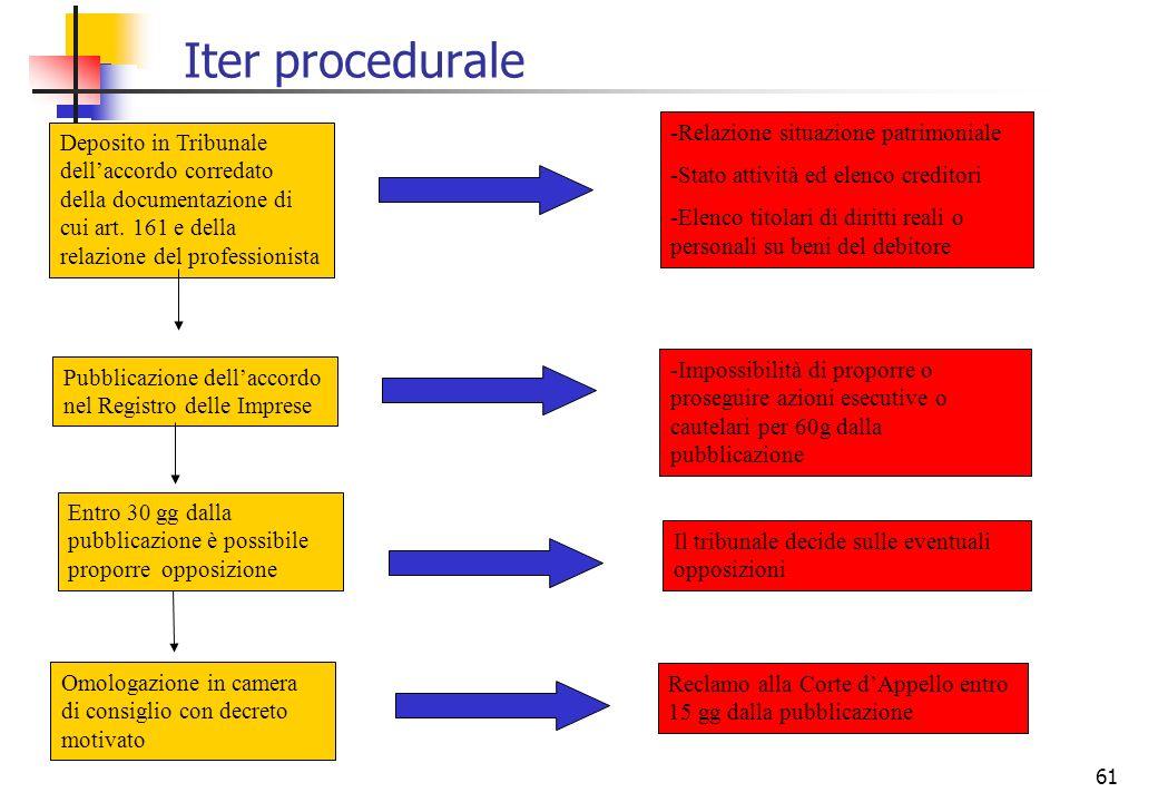 Iter procedurale Relazione situazione patrimoniale