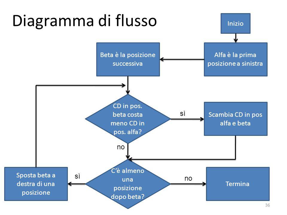 Diagramma di flusso Inizio Beta è la posizione successiva