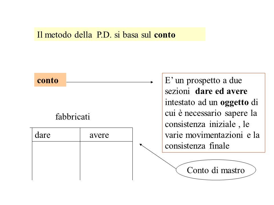 Il metodo della P.D. si basa sul conto