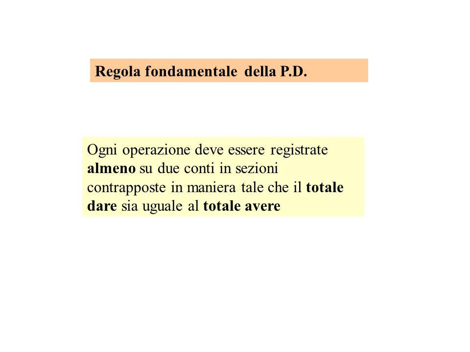 Regola fondamentale della P.D.
