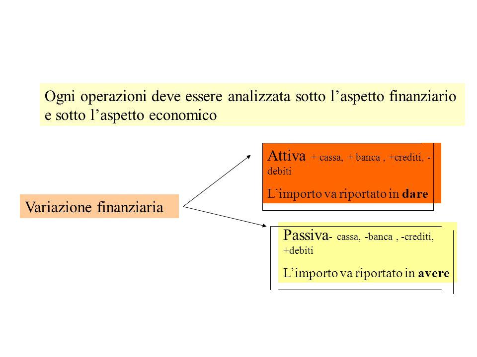 Attiva + cassa, + banca , +crediti, - debiti