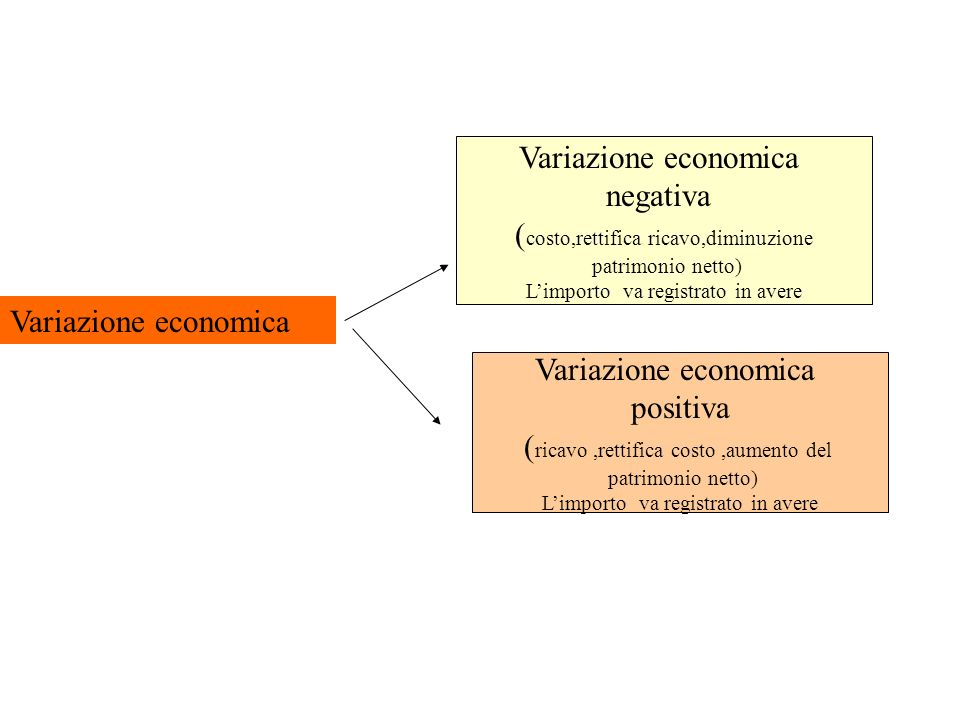 (costo,rettifica ricavo,diminuzione