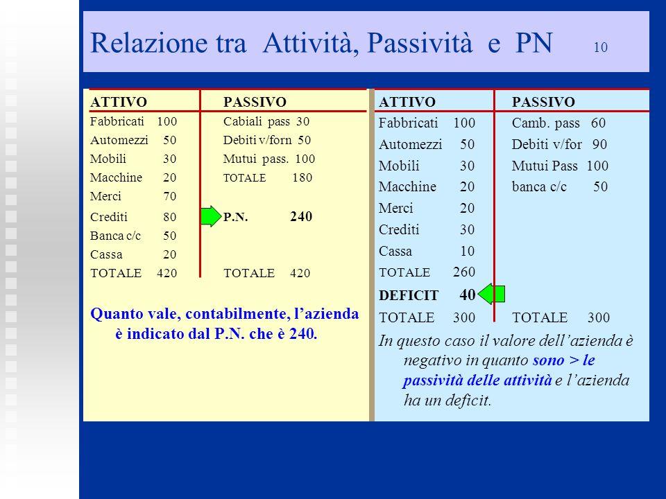 Relazione tra Attività, Passività e PN 10
