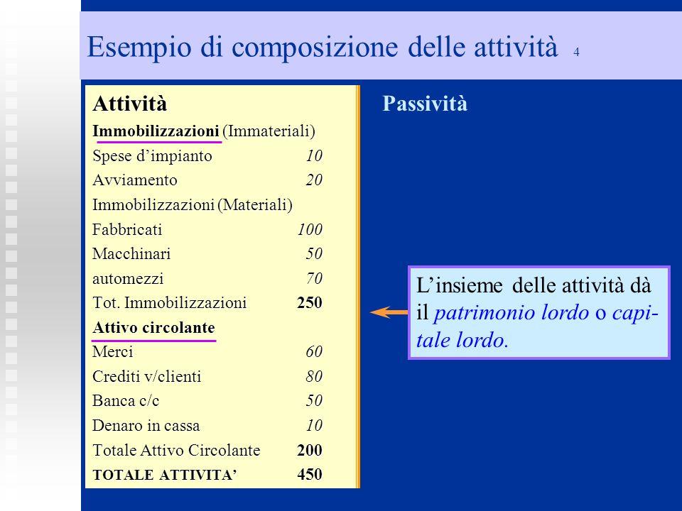 Esempio di composizione delle attività 4