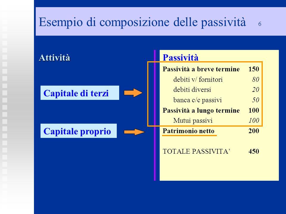Esempio di composizione delle passività 6