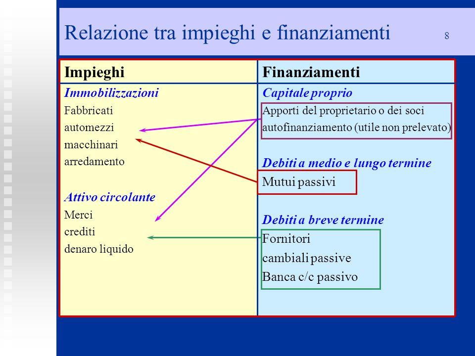 Relazione tra impieghi e finanziamenti 8