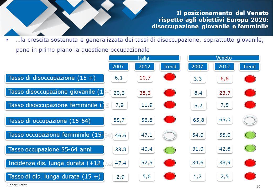 Tasso di disoccupazione (15 +)