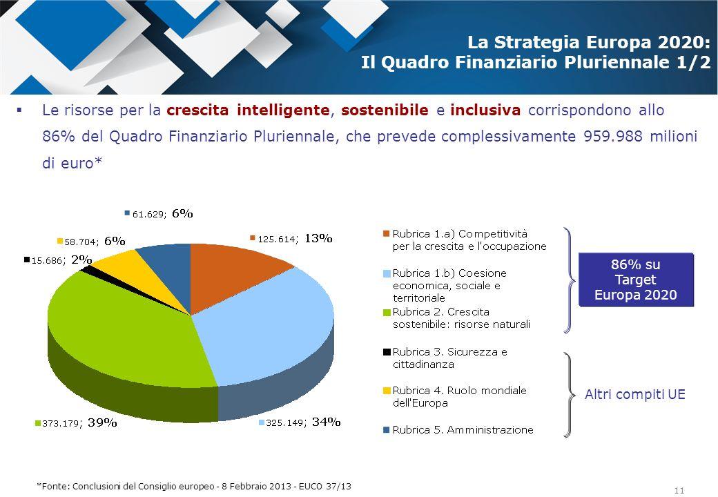 La Strategia Europa 2020: Il Quadro Finanziario Pluriennale 1/2