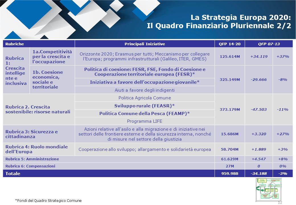 La Strategia Europa 2020: Il Quadro Finanziario Pluriennale 2/2