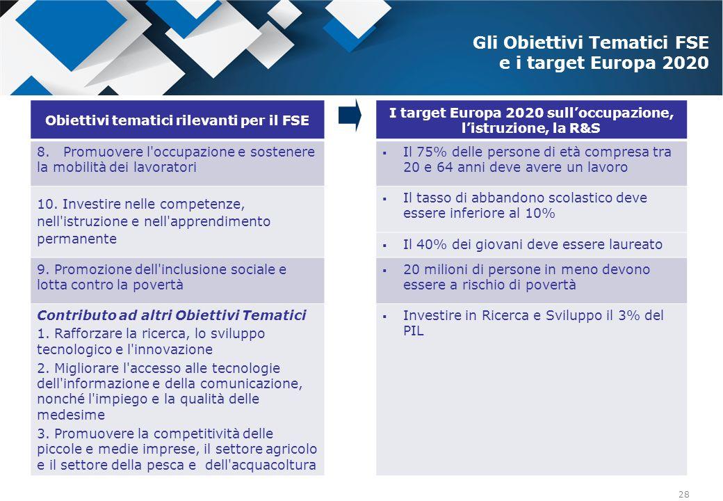 Gli Obiettivi Tematici FSE e i target Europa 2020