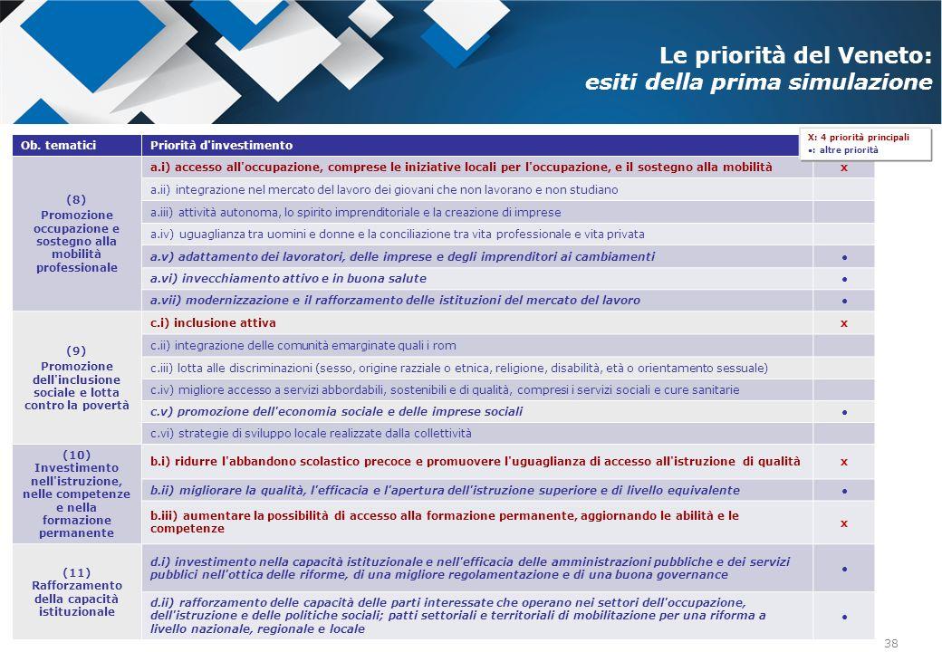 Le priorità del Veneto: esiti della prima simulazione