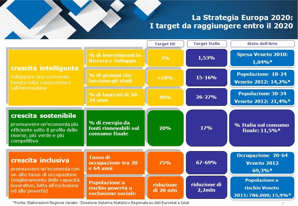 La Strategia Europa 2020: I target da raggiungere entro il 2020