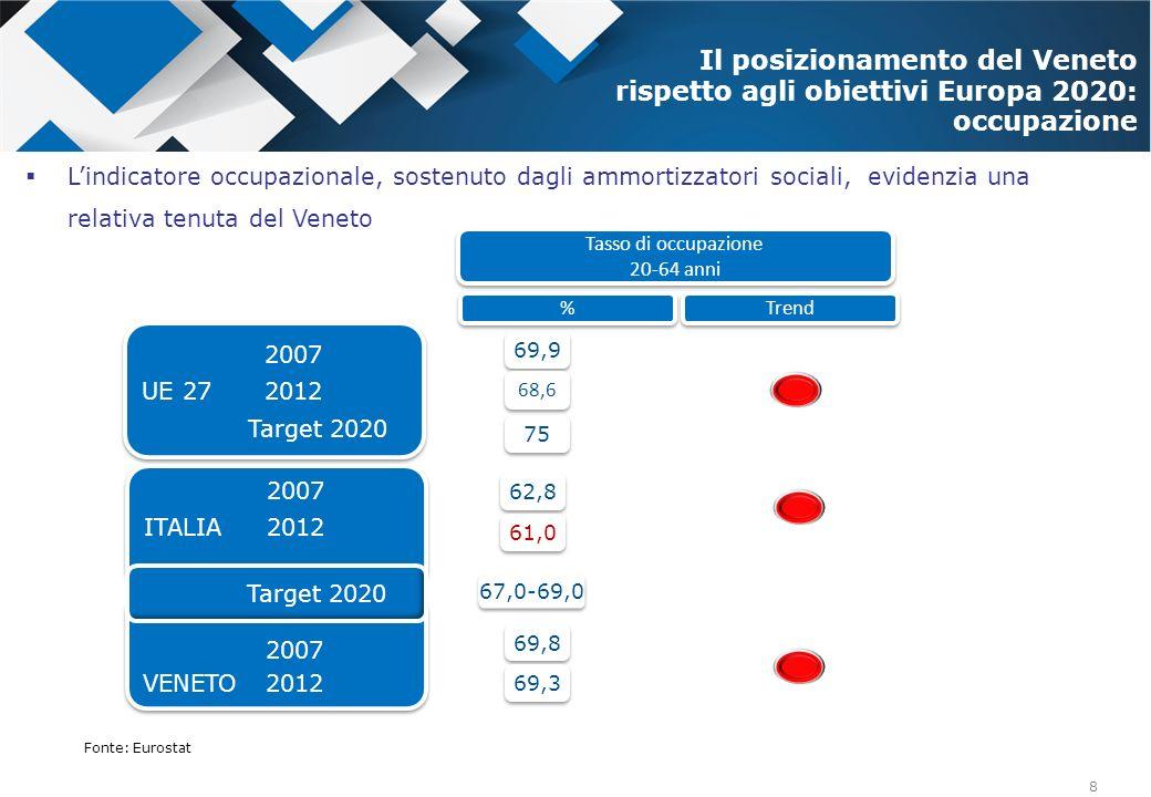 Il posizionamento del Veneto rispetto agli obiettivi Europa 2020: occupazione