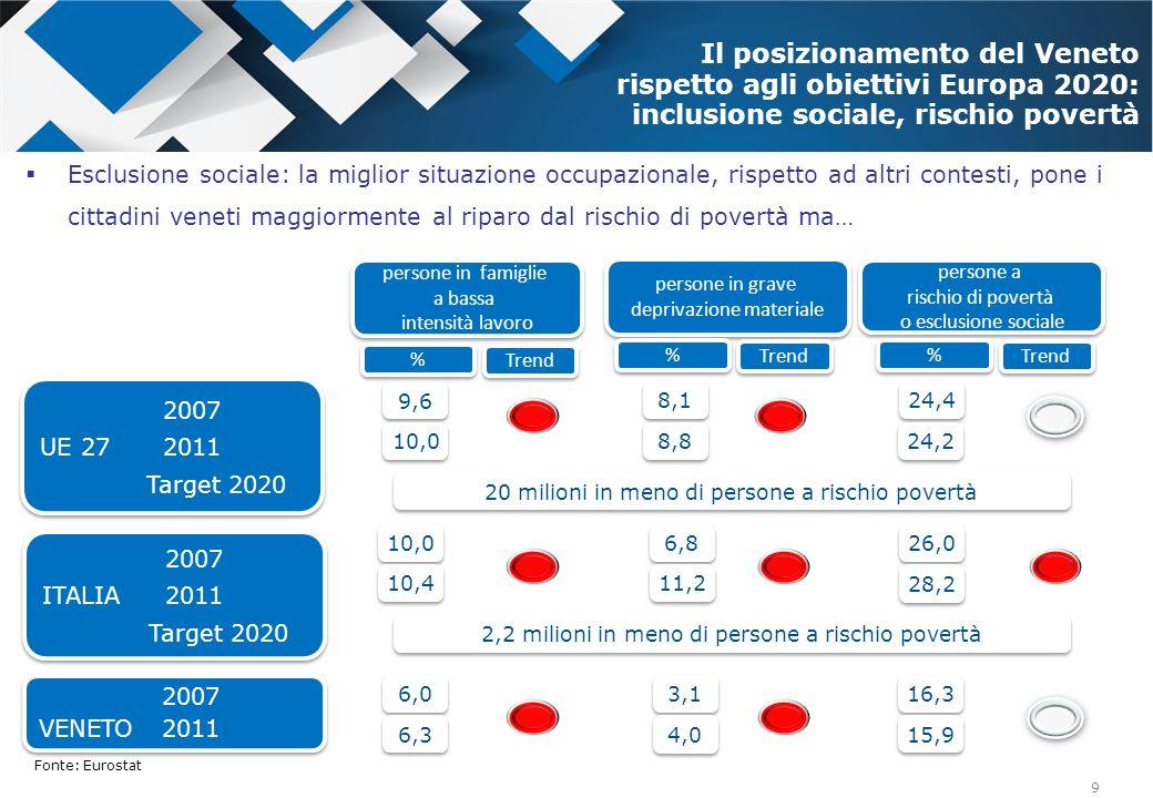 Il posizionamento del Veneto rispetto agli obiettivi Europa 2020: inclusione sociale, rischio povertà