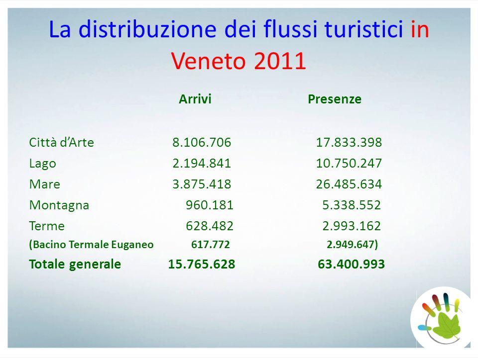 La distribuzione dei flussi turistici in Veneto 2011