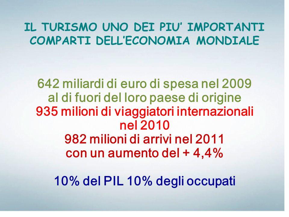 IL TURISMO UNO DEI PIU' IMPORTANTI COMPARTI DELL'ECONOMIA MONDIALE