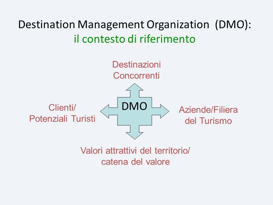 Destination Management Organization (DMO): il contesto di riferimento