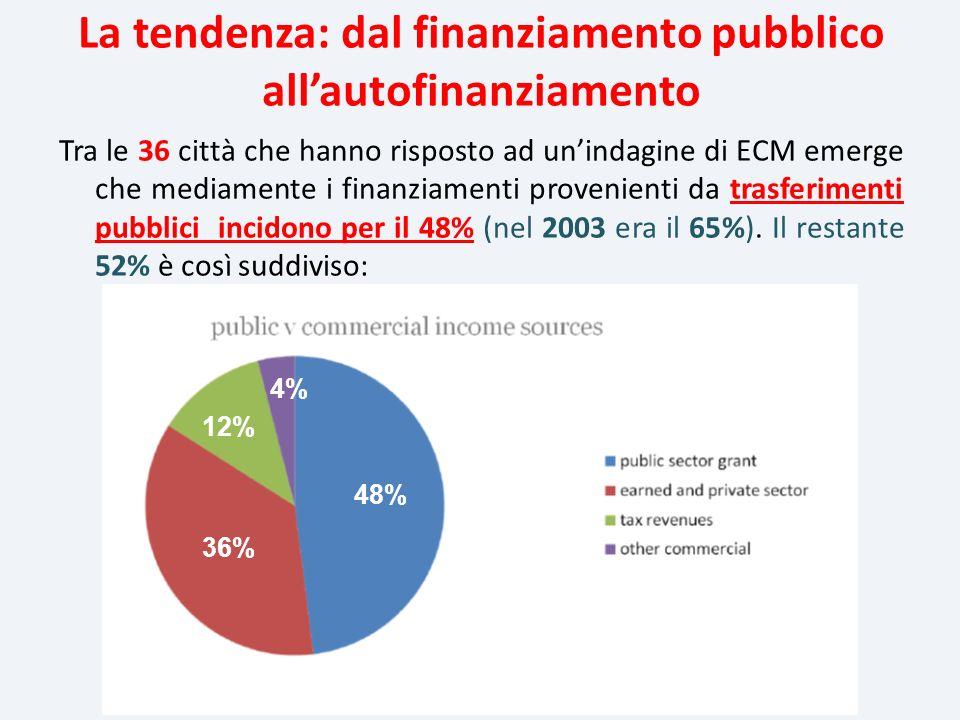 La tendenza: dal finanziamento pubblico all'autofinanziamento