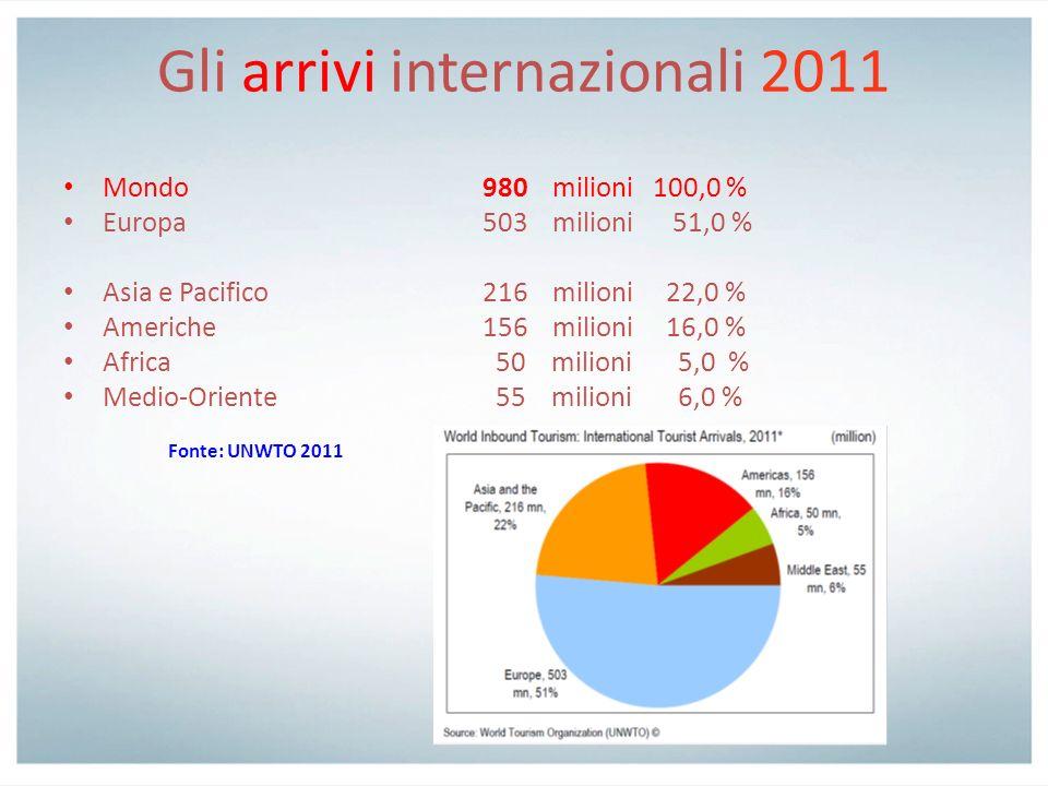 Gli arrivi internazionali 2011