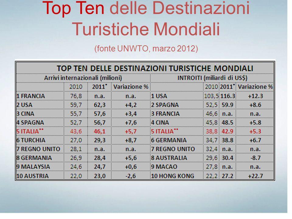 Top Ten delle Destinazioni Turistiche Mondiali (fonte UNWTO, marzo 2012)