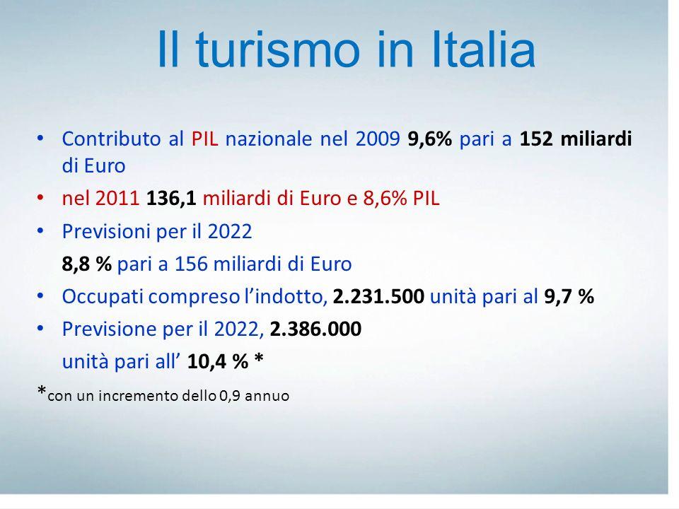 Il turismo in Italia Contributo al PIL nazionale nel 2009 9,6% pari a 152 miliardi di Euro. nel 2011 136,1 miliardi di Euro e 8,6% PIL.