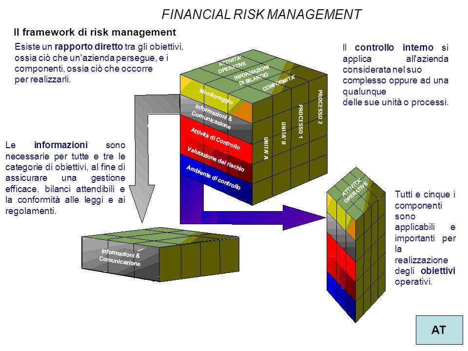 Il framework di risk management
