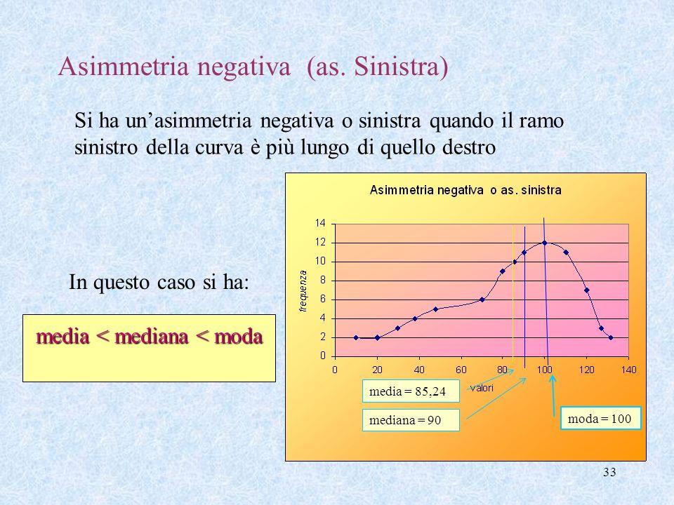 Asimmetria negativa (as. Sinistra)