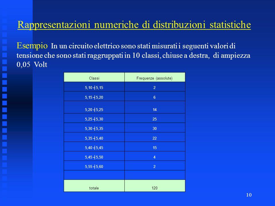 Rappresentazioni numeriche di distribuzioni statistiche