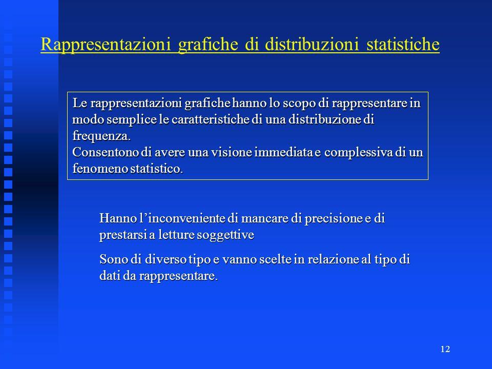 Rappresentazioni grafiche di distribuzioni statistiche