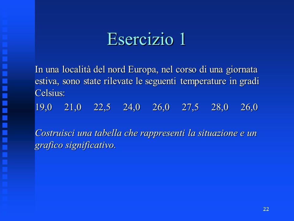 Esercizio 1 In una località del nord Europa, nel corso di una giornata estiva, sono state rilevate le seguenti temperature in gradi Celsius: