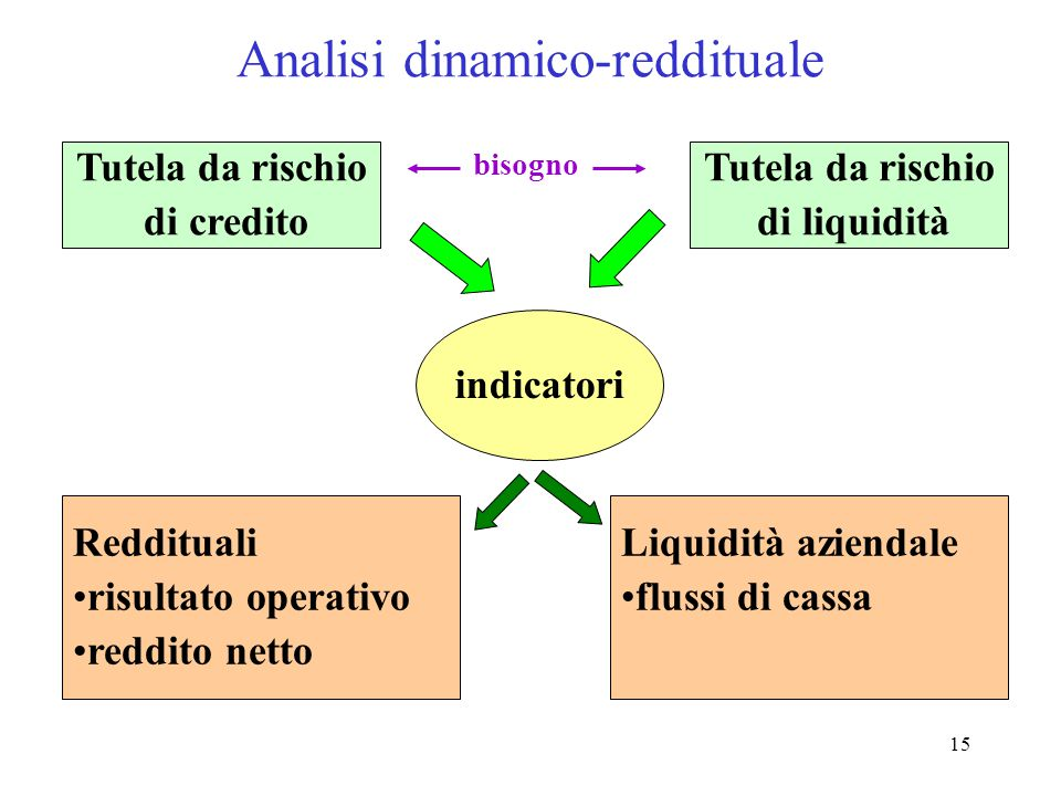 Analisi dinamico-reddituale
