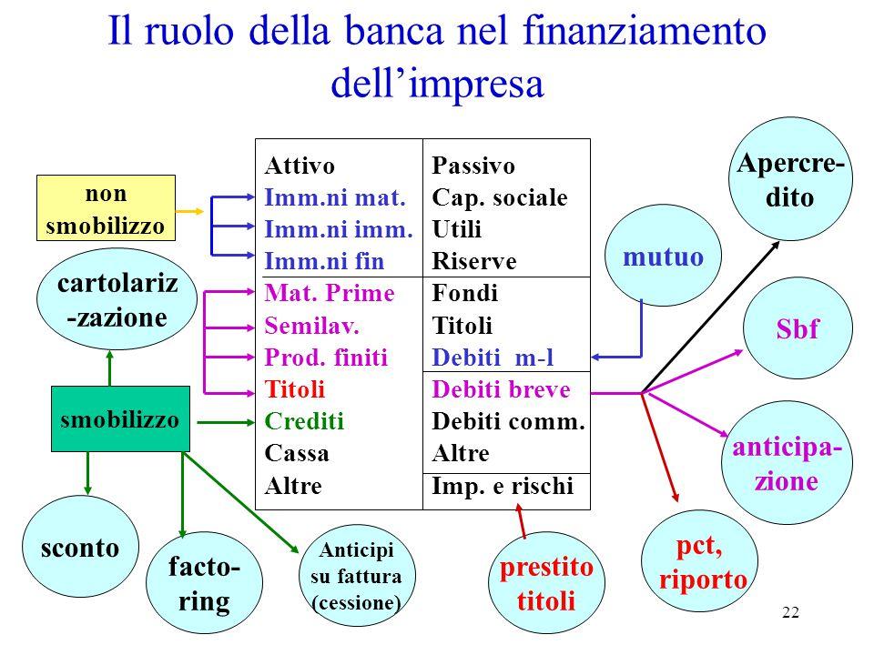 Il ruolo della banca nel finanziamento dell'impresa