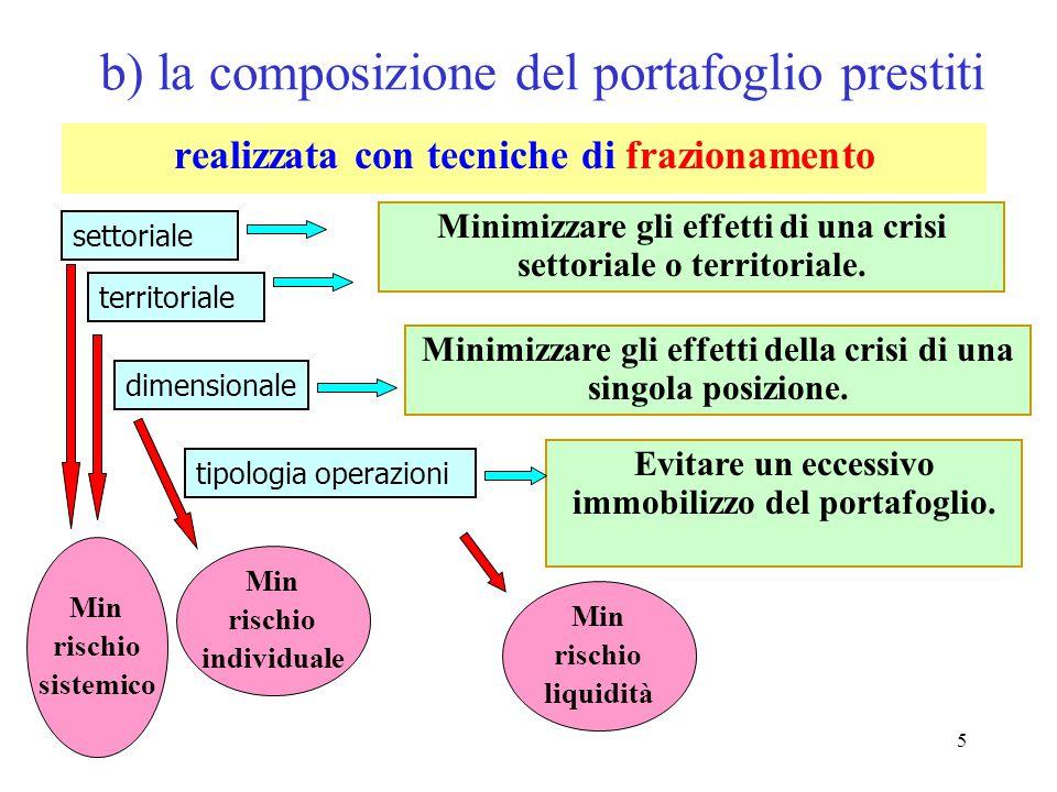 b) la composizione del portafoglio prestiti