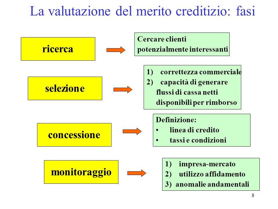 La valutazione del merito creditizio: fasi