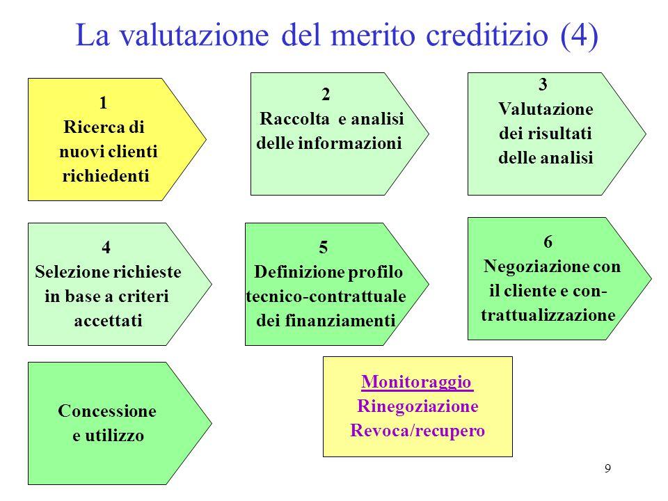 La valutazione del merito creditizio (4)