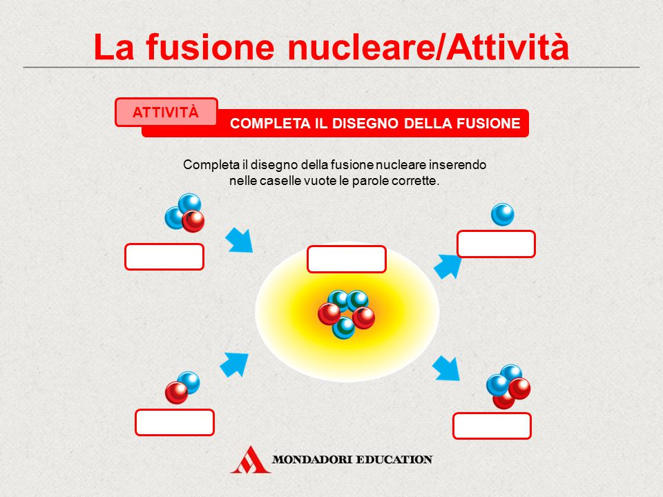 La fusione nucleare/Attività