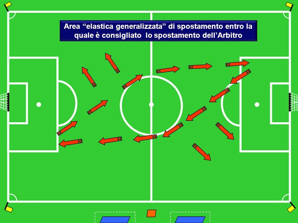 Spostamento e posizionamento dell'Arbitro Lezione 7.1