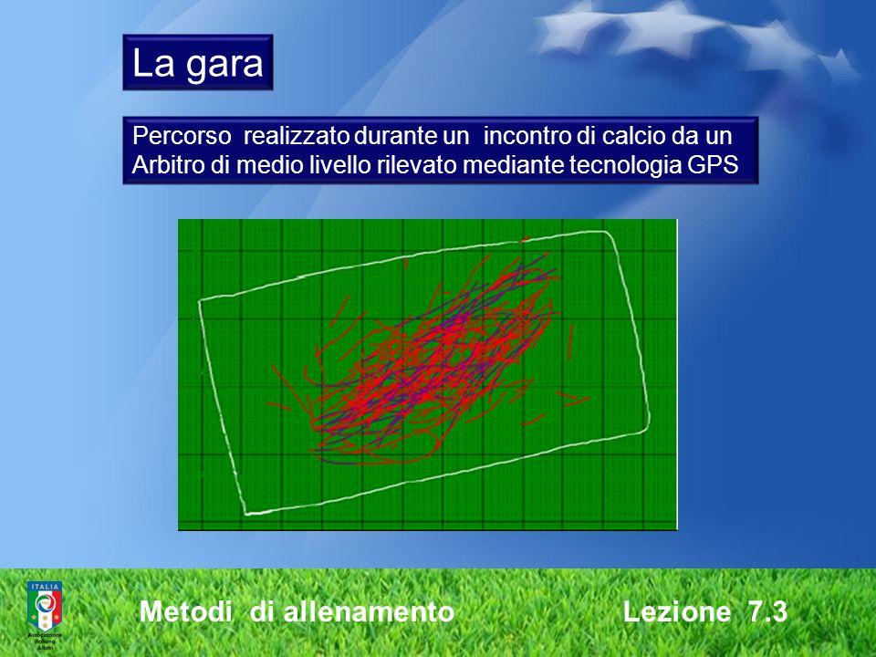 La gara Metodi di allenamento Lezione 7.3