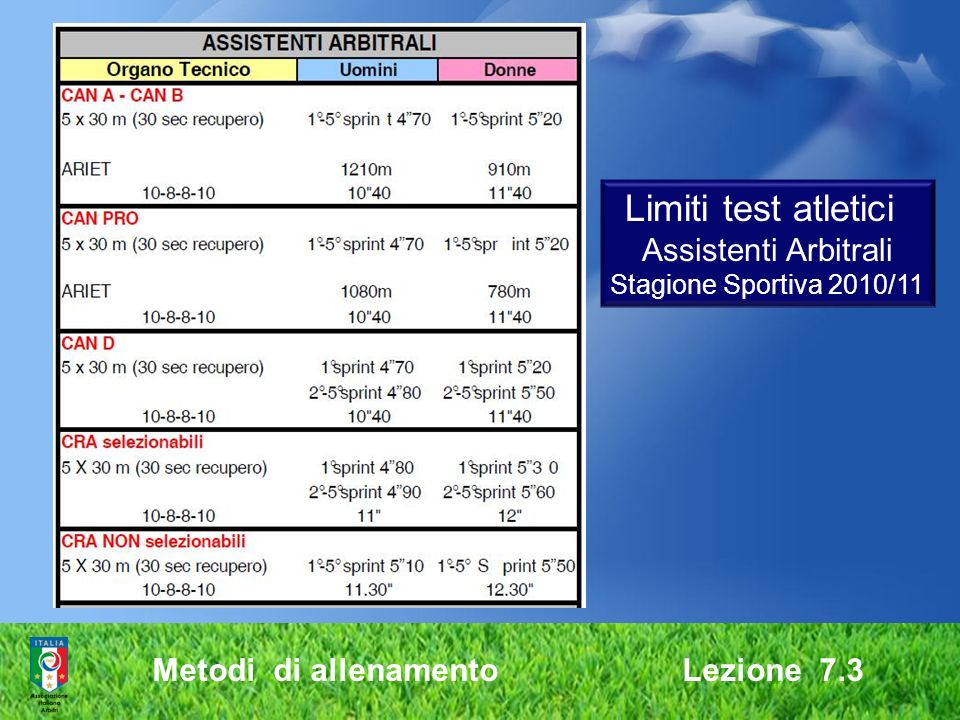 Limiti test atletici Assistenti Arbitrali