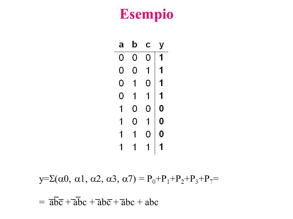 Esempio y=(0, 1, 2, 3, 7) = P0+P1+P2+P3+P7=
