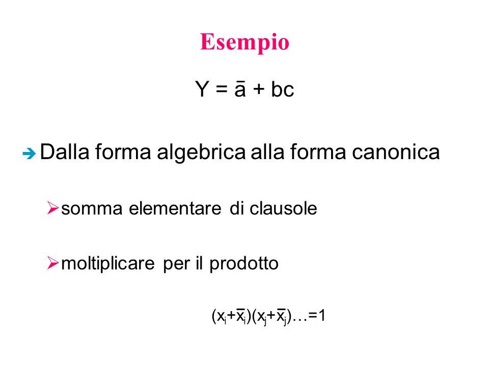 Esempio Y = a + bc Dalla forma algebrica alla forma canonica