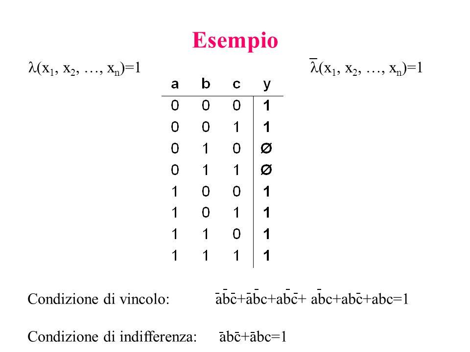 Esempio (x1, x2, …, xn)=1 (x1, x2, …, xn)=1