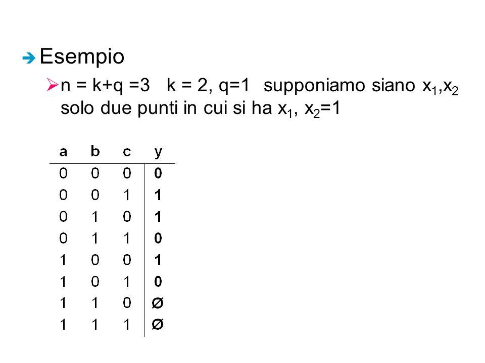Esempio n = k+q =3 k = 2, q=1 supponiamo siano x1,x2 solo due punti in cui si ha x1, x2=1