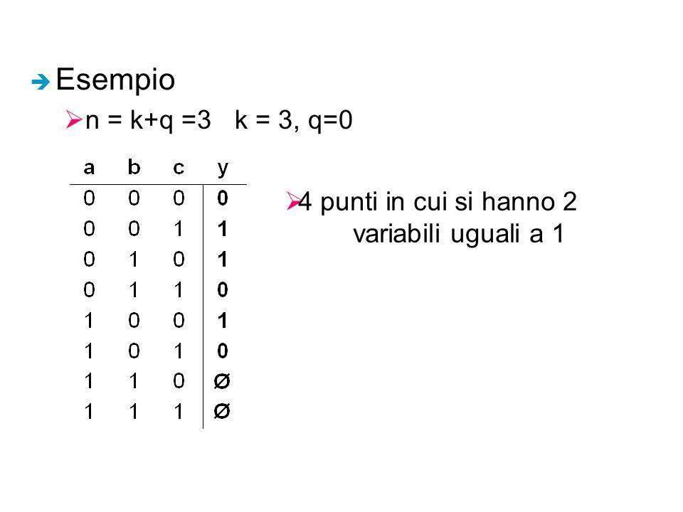 Esempio n = k+q =3 k = 3, q=0 4 punti in cui si hanno 2 variabili uguali a 1