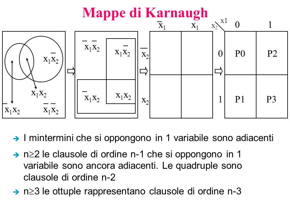 Mappe di Karnaugh x1 x1 1 x1x2 x1x2 x2 P0 P2 x1x2 x1x2 x1x2 x1x2 x2 1