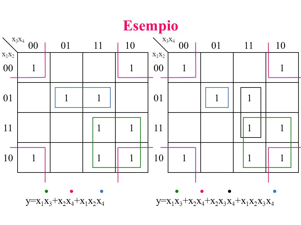 Esempio x3x4. x3x4. 00. 01. 11. 10. 00. 01. 11. 10. x1x2. x1x2. 1. 1. 1. 1. 00. 00.