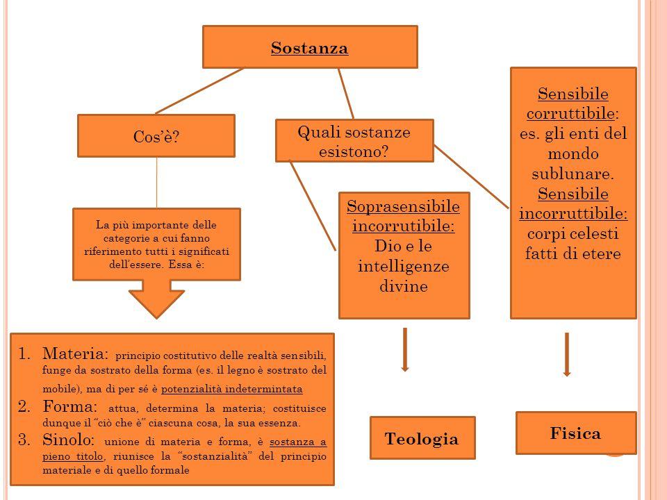 Sostanza Fisica Teologia